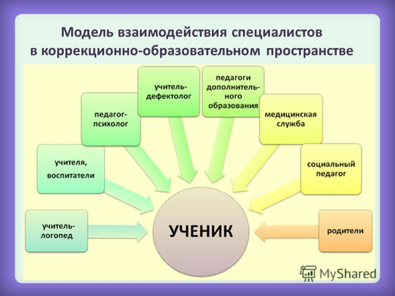 Модель взаимодействия специалистов в коррекционно-образовательном пространстве