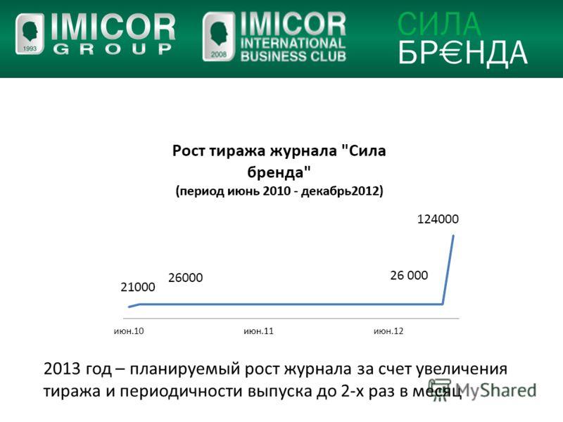 2013 год – планируемый рост журнала за счет увеличения тиража и периодичности выпуска до 2-х раз в месяц