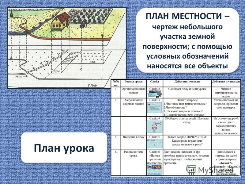 План местности ПЛАН МЕСТНОСТИ – чертеж небольшого участка земной поверхности; с помощью условных обозначений наносятся все объекты План урока