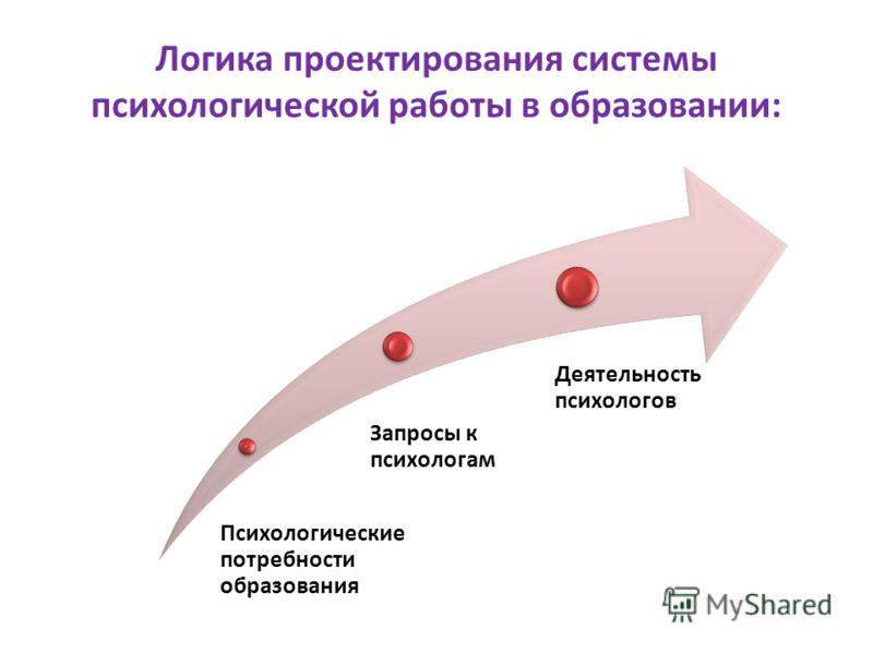 Логика проектирования системы психологической работы в образовании: Психологические потребности образования Запросы к психологам Деятельность психологов