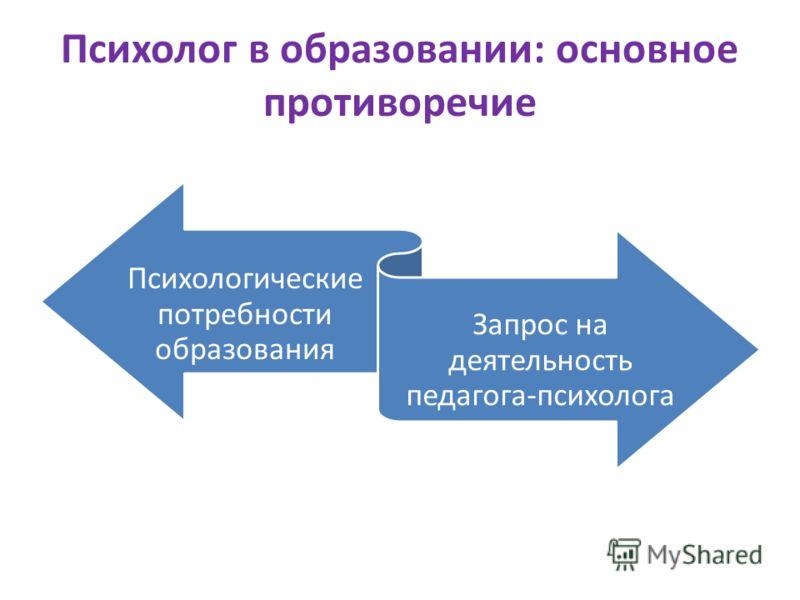 Психолог в образовании: основное противоречие Психологические потребности образования Запрос на деятельность педагога-психолога