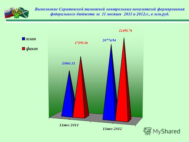Выполнение Саратовской таможней контрольных показателей формирования федерального бюджета за 11 месяцев 2011 и 2012гг., в млн.руб.