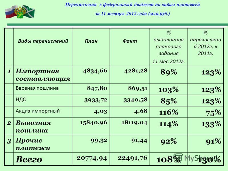 Перечисления в федеральный бюджет по видам платежей за 11 месяцев 2012 года (млн.руб.) Виды перечисленийПланФакт % выполнения планового задания 11 мес.2012г. % перечислени й 2012г. к 2011г. 1Импортная составляющая 4834,664281,28 89%123% Ввозная пошли