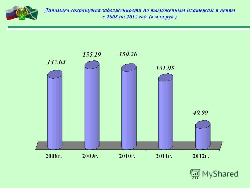 Динамика сокращения задолженности по таможенным платежам и пеням с 2008 по 2012 год (в млн.руб.)