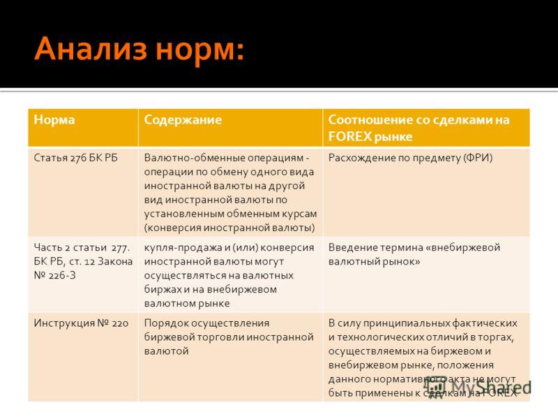 НормаСодержаниеСоотношение со сделками на FOREX рынке Статья 276 БК РБВалютно-обменные операциям - операции по обмену одного вида иностранной валюты на другой вид иностранной валюты по установленным обменным курсам (конверсия иностранной валюты) Расх