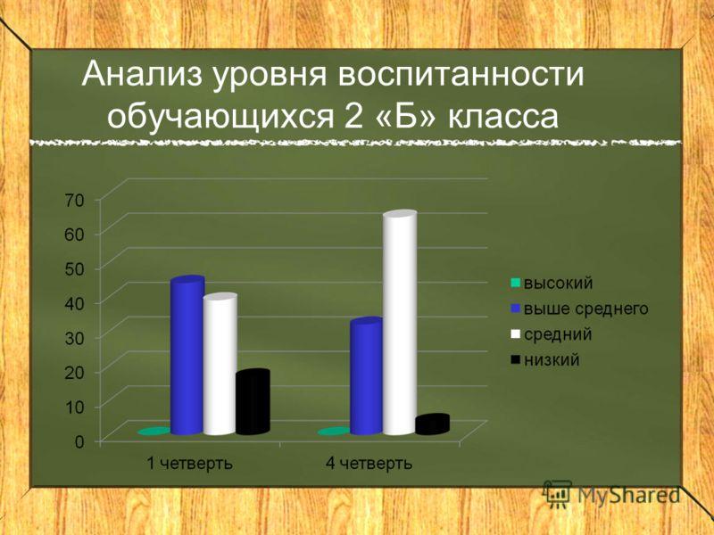 Анализ уровня воспитанности обучающихся 2 «Б» класса