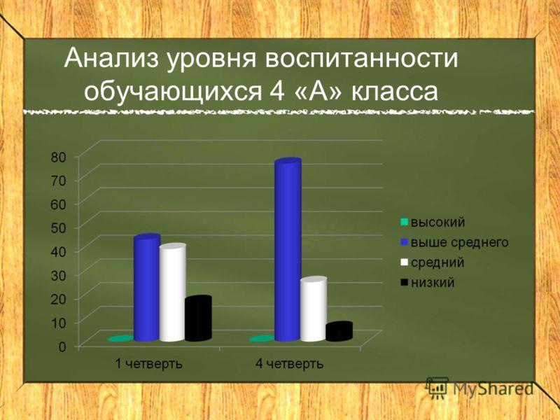 Анализ уровня воспитанности обучающихся 4 «А» класса