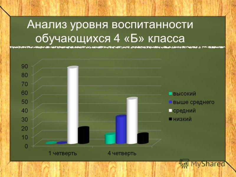 Анализ уровня воспитанности обучающихся 4 «Б» класса