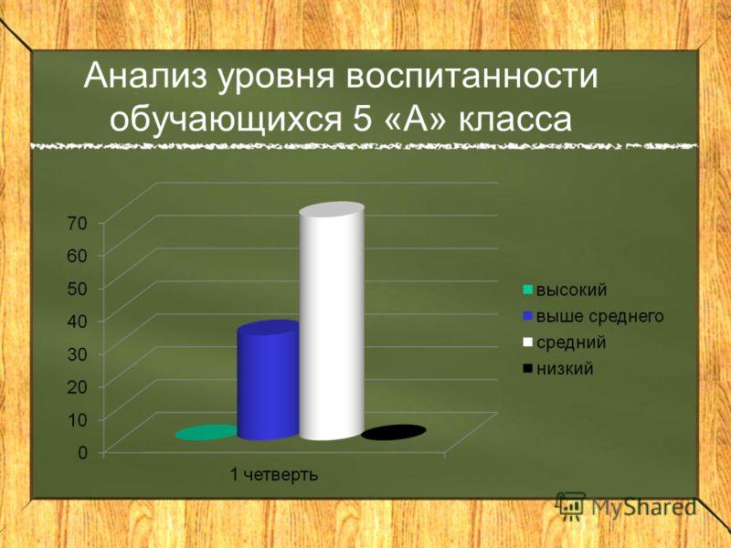 Анализ уровня воспитанности обучающихся 5 «А» класса