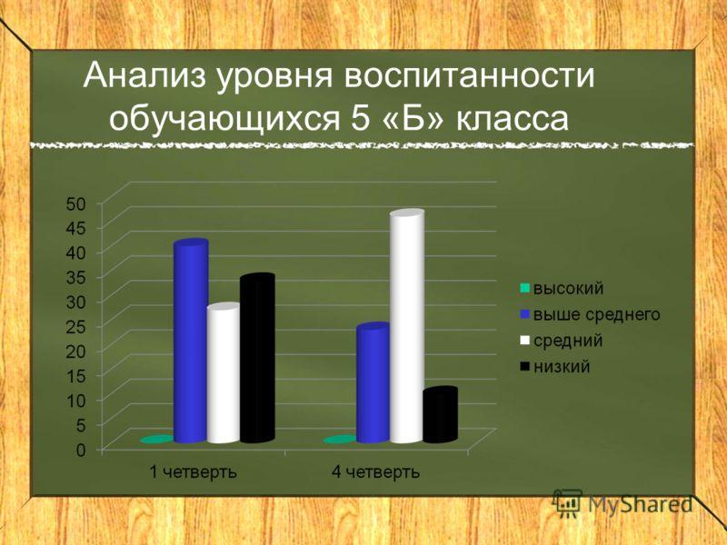 Анализ уровня воспитанности обучающихся 5 «Б» класса