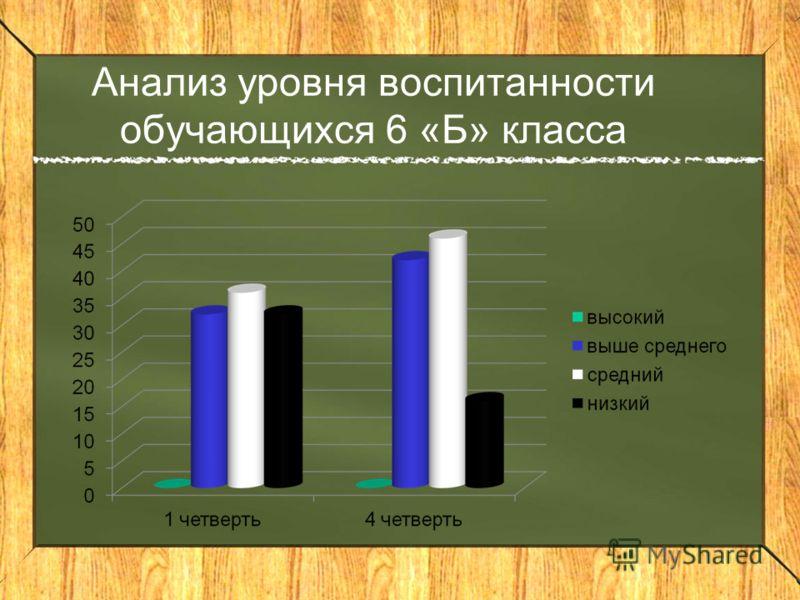 Анализ уровня воспитанности обучающихся 6 «Б» класса