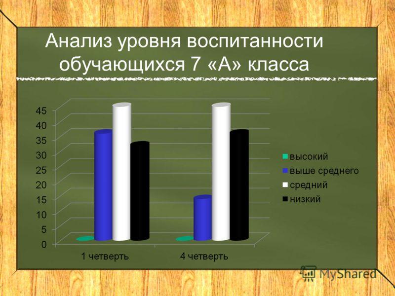 Анализ уровня воспитанности обучающихся 7 «А» класса