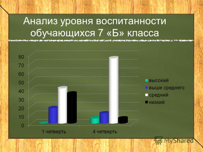 Анализ уровня воспитанности обучающихся 7 «Б» класса
