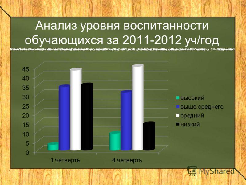 Анализ уровня воспитанности обучающихся за 2011-2012 уч/год