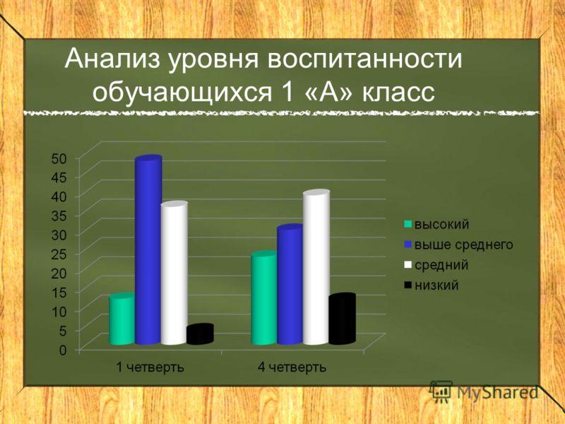 Анализ уровня воспитанности обучающихся 1 «А» класс
