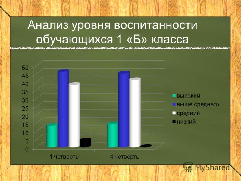 Анализ уровня воспитанности обучающихся 1 «Б» класса