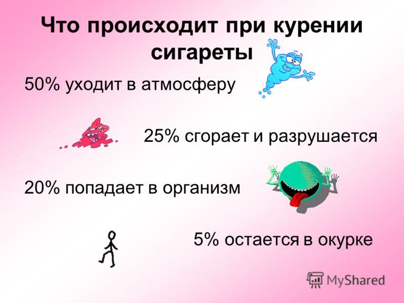 Что происходит при курении сигареты 50% уходит в атмосферу 25% сгорает и разрушается 20% попадает в организм 5% остается в окурке