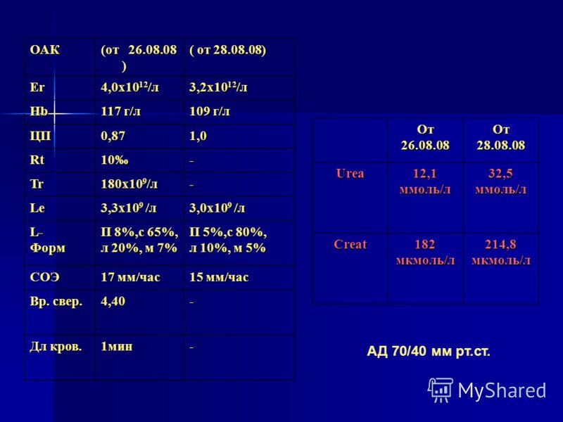 ОАК (от 26.08.08 ) ( от 28.08.08) Er 4,0х10 12 /л 3,2х10 12 /л Hb 117 г/л 109 г/л ЦП0,871,0 Rt10- Tr 180х10 9 /л - Le 3,3х10 9 /л 3,0х10 9 /л L- Форм П 8%,с 65%, л 20%, м 7% П 5%,с 80%, л 10%, м 5% СОЭ 17 мм/час 15 мм/час Вр. свер. 4,40- Дл кров. 1ми