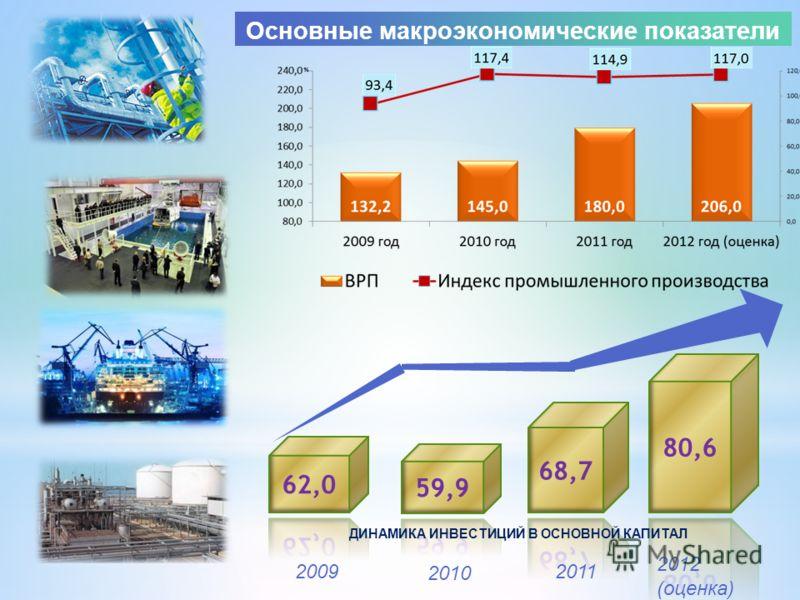 Основные макроэкономические показатели 2009 2010 2011 2012 (оценка) ДИНАМИКА ИНВЕСТИЦИЙ В ОСНОВНОЙ КАПИТАЛ