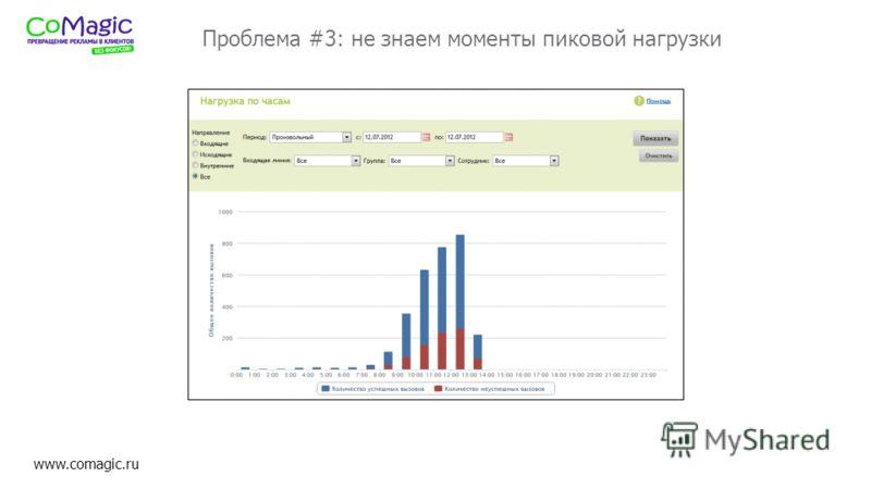 www.comagic.ru Проблема #3: не знаем моменты пиковой нагрузки