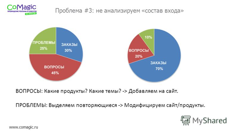 www.comagic.ru Проблема #3: не анализируем «состав входа» ВОПРОСЫ: Какие продукты? Какие темы? -> Добавляем на сайт. ПРОБЛЕМЫ: Выделяем повторяющиеся -> Модифицируем сайт/продукты.