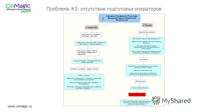 www.comagic.ru Проблема #3: отсутствие подготовки операторов