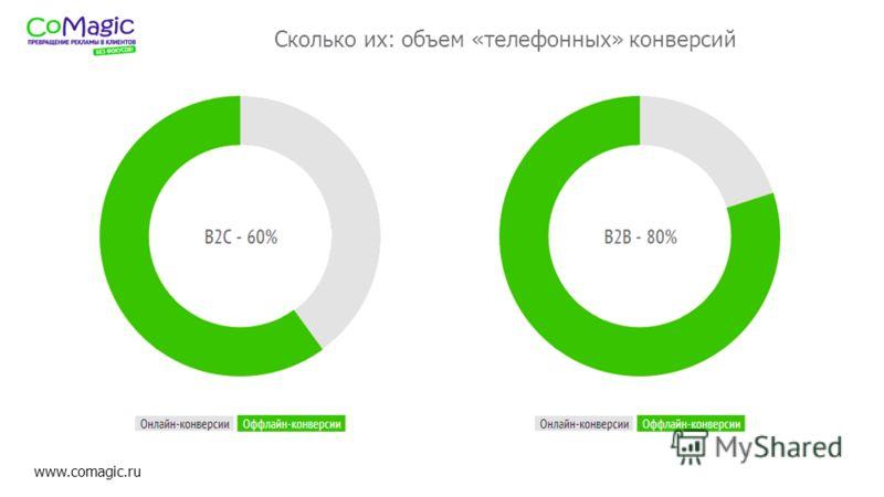 www.comagic.ru Сколько их: объем «телефонных» конверсий ааа