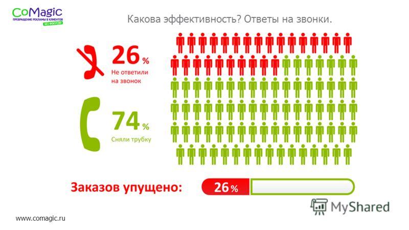 www.comagic.ru Какова эффективность? Ответы на звонки.