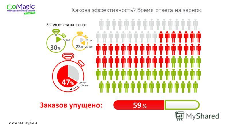 www.comagic.ru Какова эффективность? Время ответа на звонок.