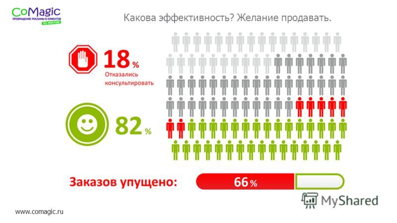 www.comagic.ru Какова эффективность? Желание продавать.
