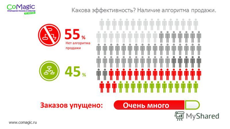 www.comagic.ru Какова эффективность? Наличие алгоритма продажи.