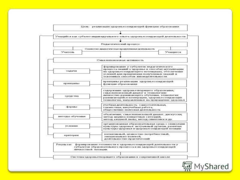 «Система реализации здоровьесозидающей здоровьесозидающей функции образования функции образования в современной школе»