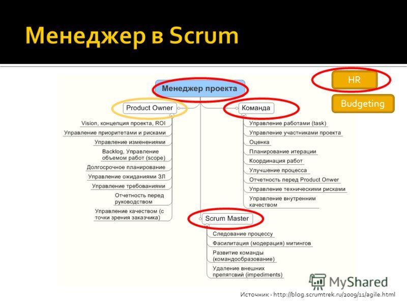 HR Budgeting Источник - http://blog.scrumtrek.ru/2009/11/agile.html