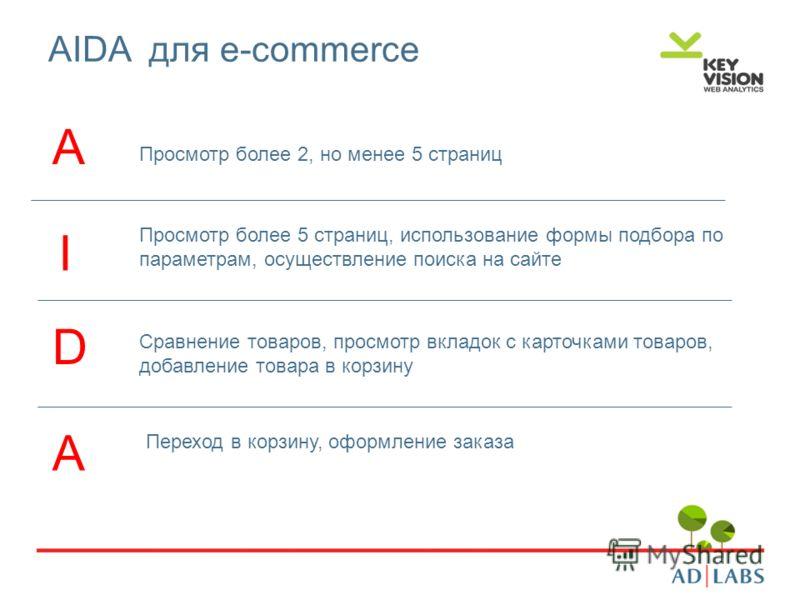 AIDA для e-commerce Просмотр более 2, но менее 5 страниц Просмотр более 5 страниц, использование формы подбора по параметрам, осуществление поиска на сайте Сравнение товаров, просмотр вкладок с карточками товаров, добавление товара в корзину Переход