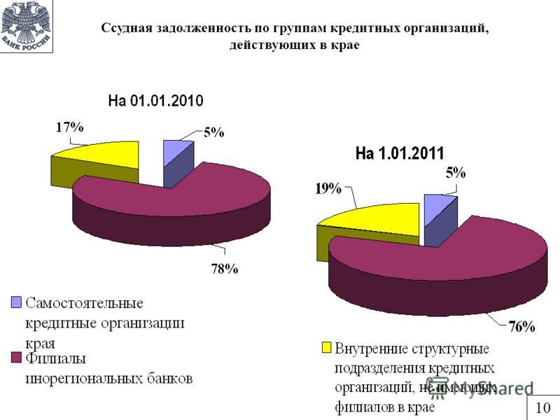Ссудная задолженность по группам кредитных организаций, действующих в крае 10