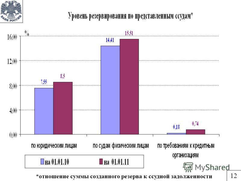 *отношение суммы созданного резерва к ссудной задолженности 12