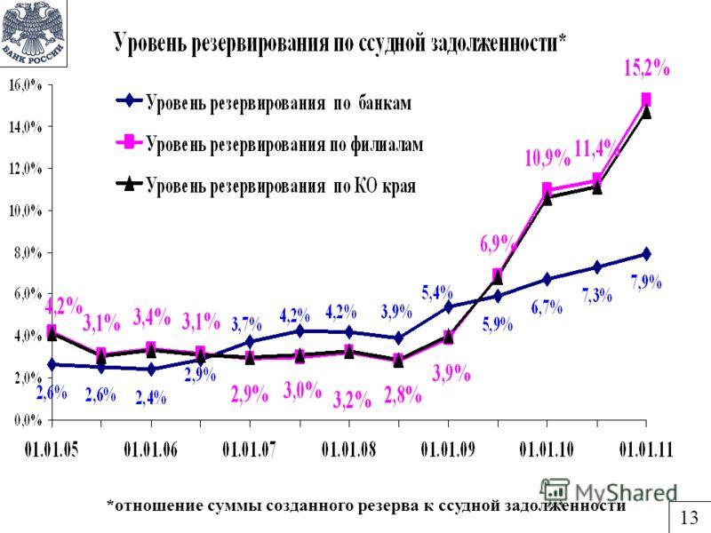 *отношение суммы созданного резерва к ссудной задолженности 13