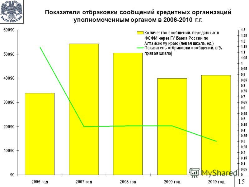 Показатели отбраковки сообщений кредитных организаций уполномоченным органом в 2006-2010 г.г. 15