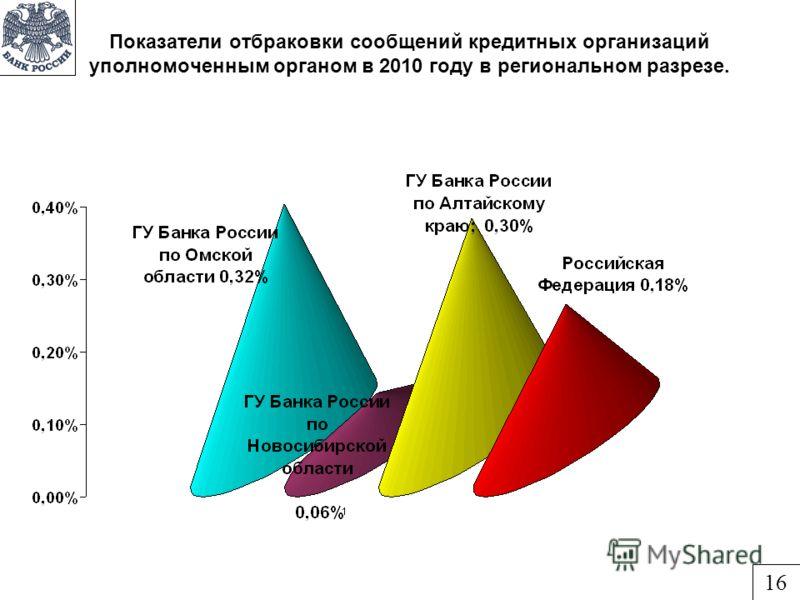 Показатели отбраковки сообщений кредитных организаций уполномоченным органом в 2010 году в региональном разрезе. 16