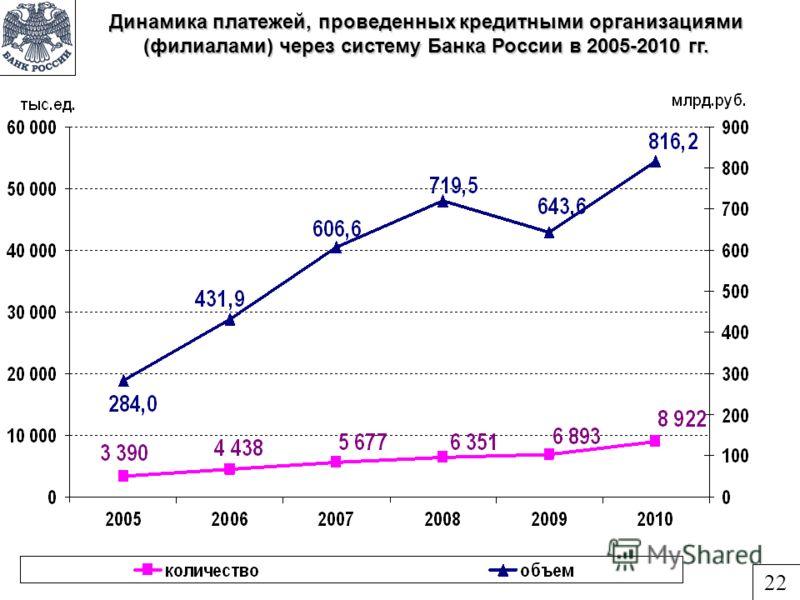 Динамика платежей, проведенных кредитными организациями (филиалами) через систему Банка России в 2005-2010 гг. 22
