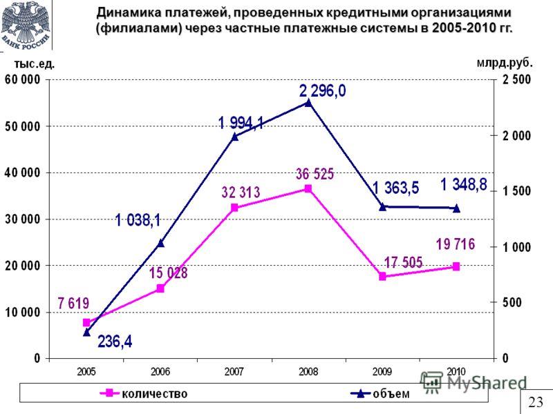 Динамика платежей, проведенных кредитными организациями (филиалами) через частные платежные системы в 2005-2010 гг. 23