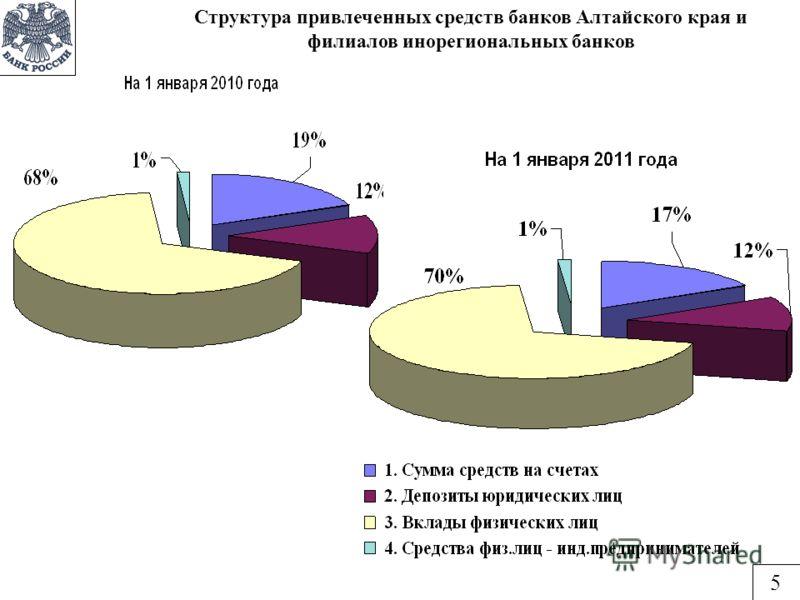Структура привлеченных средств банков Алтайского края и филиалов инорегиональных банков 5