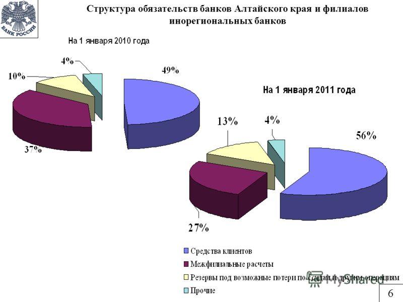 Структура обязательств банков Алтайского края и филиалов инорегиональных банков 6