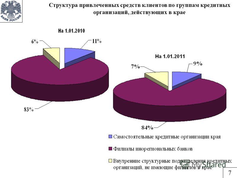 Структура привлеченных средств клиентов по группам кредитных организаций, действующих в крае 7
