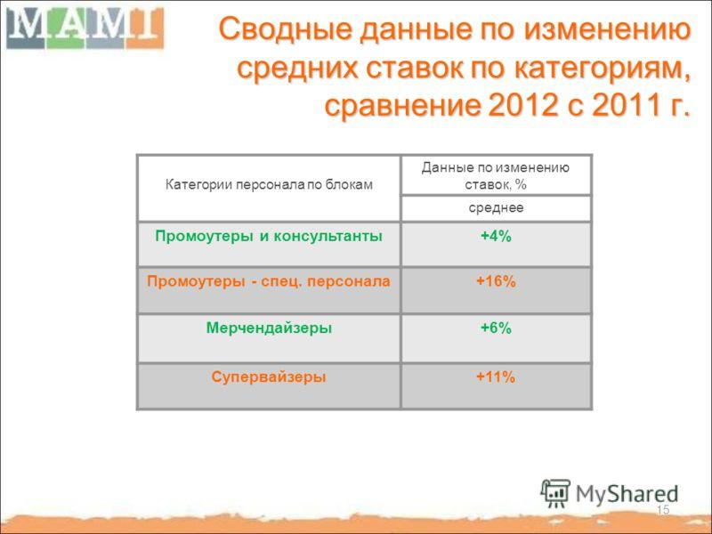 Сводные данные по изменению средних ставок по категориям, сравнение 2012 с 2011 г. Категории персонала по блокам Данные по изменению ставок, % среднее Промоутеры и консультанты+4% Промоутеры - спец. персонала+16% Мерчендайзеры+6% Супервайзеры+11% 15