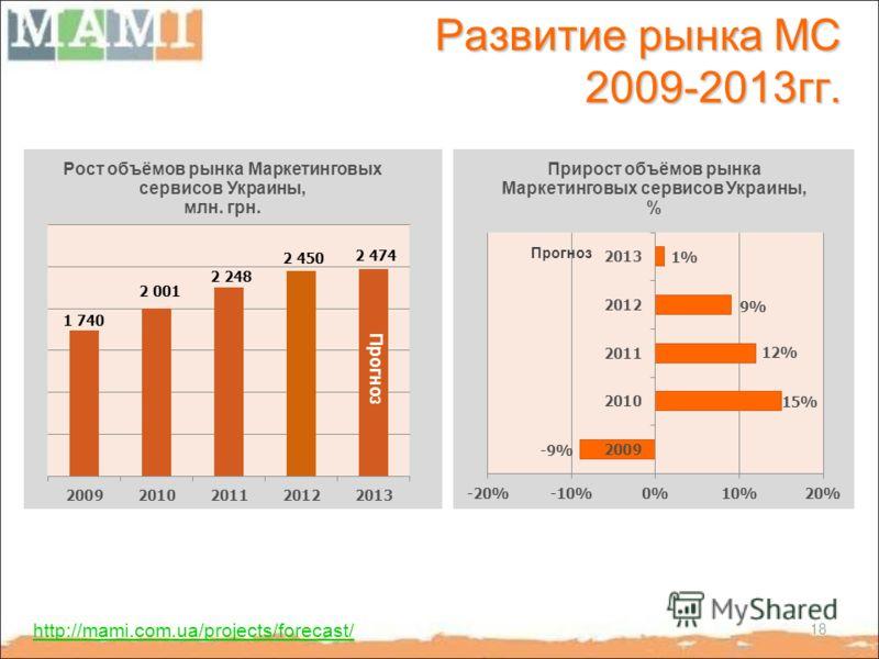 Развитие рынка МС 2009-2013гг. http://mami.com.ua/projects/forecast/ Прогноз 18