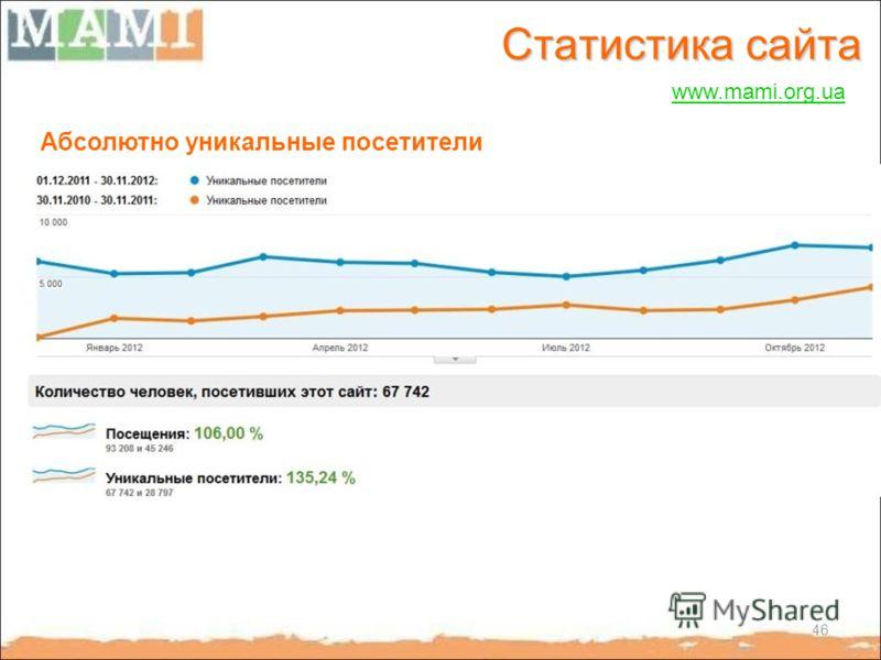 Статистика сайта www.mami.org.ua Абсолютно уникальные посетители 46