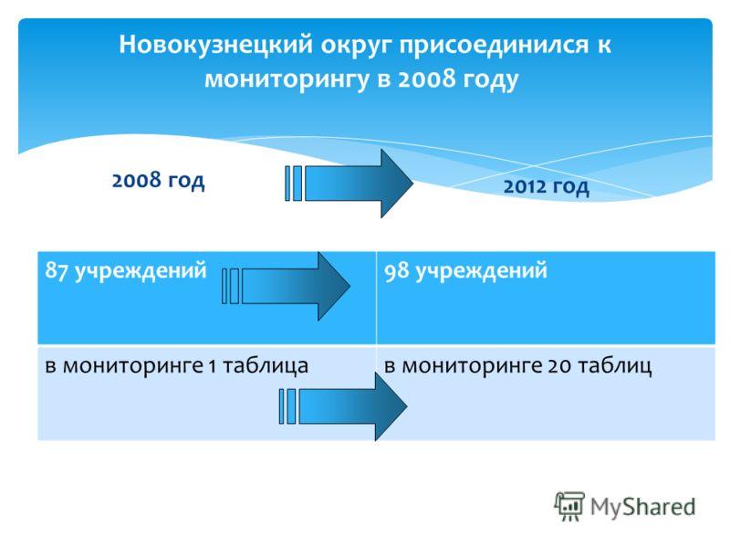 2008 год 2012 год 87 учреждений98 учреждений в мониторинге 1 таблицав мониторинге 20 таблиц