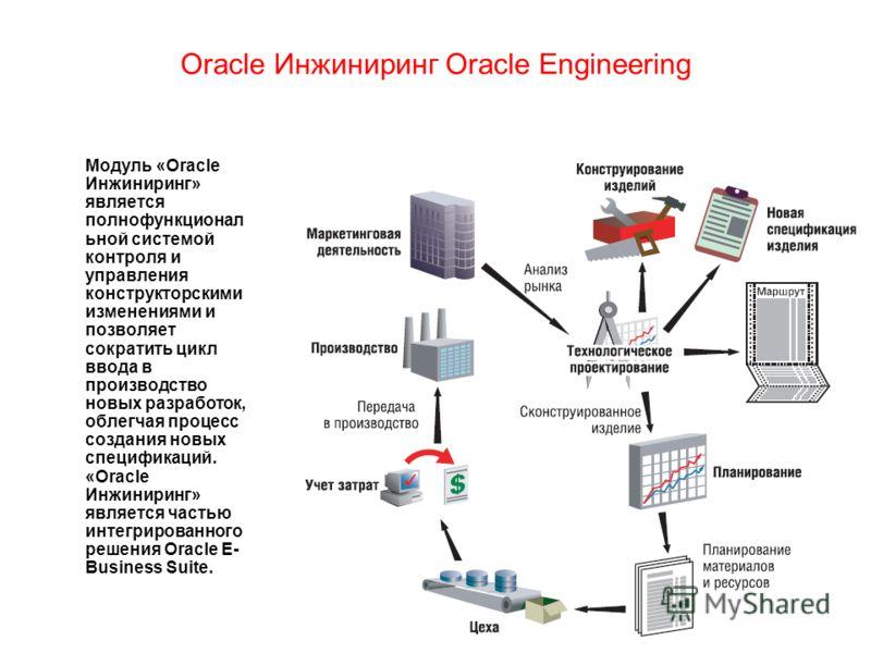 Oracle Инжиниринг Oracle Engineering Модуль «Oracle Инжиниринг» является полнофункционал ьной системой контроля и управления конструкторскими изменениями и позволяет сократить цикл ввода в производство новых разработок, облегчая процесс создания новы