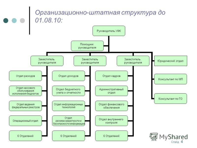 казначейства по Республике